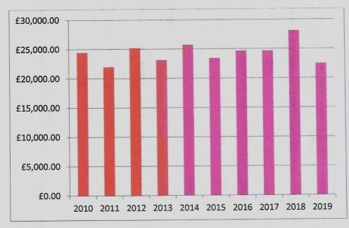 annual spending graph